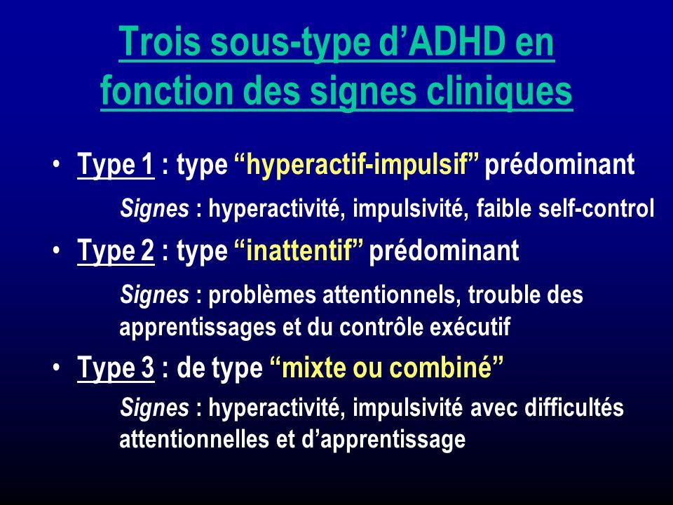 Trois sous-type d'ADHD en fonction des signes cliniques