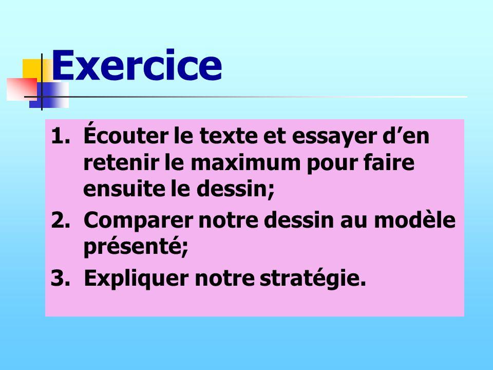 Exercice 1. Écouter le texte et essayer d'en retenir le maximum pour faire ensuite le dessin; 2. Comparer notre dessin au modèle présenté;