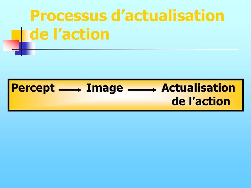 Processus d'actualisation de l'action