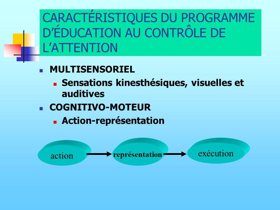 CARACTÉRISTIQUES DU PROGRAMME D'ÉDUCATION AU CONTRÔLE DE L'ATTENTION