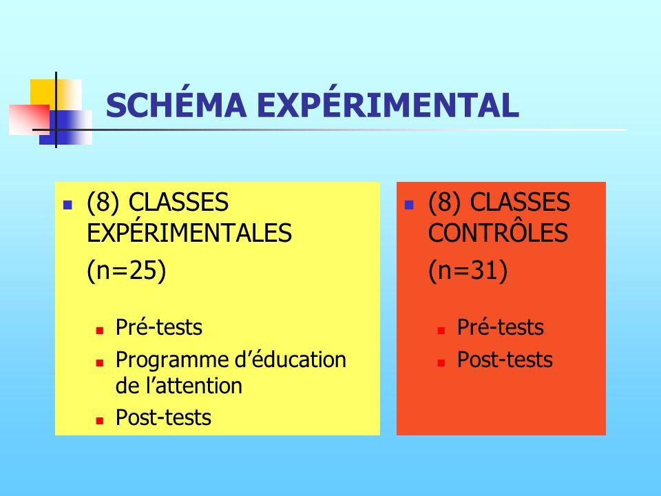 SCHÉMA EXPÉRIMENTAL (8) CLASSES EXPÉRIMENTALES (n=25)