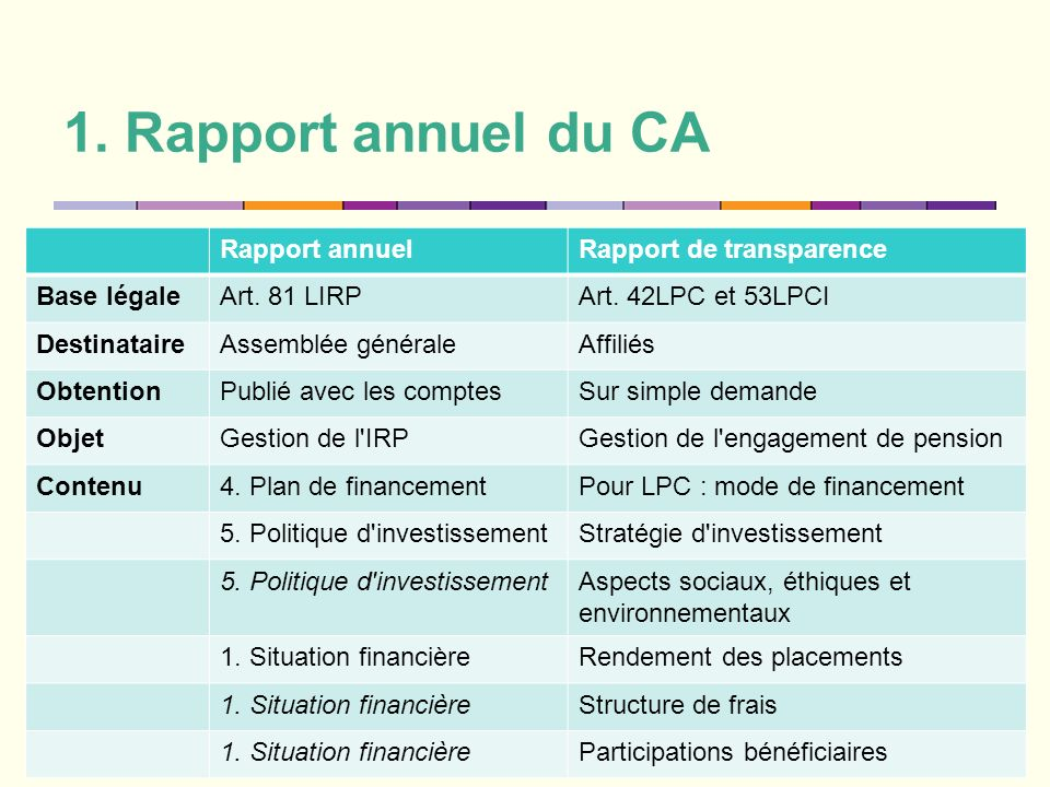 1. Rapport annuel du CA Rapport annuel Rapport de transparence