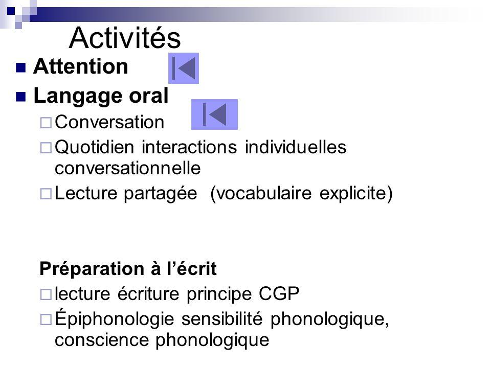 Activités Attention Langage oral Conversation