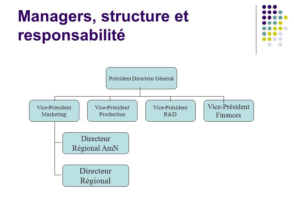 Managers, structure et responsabilité