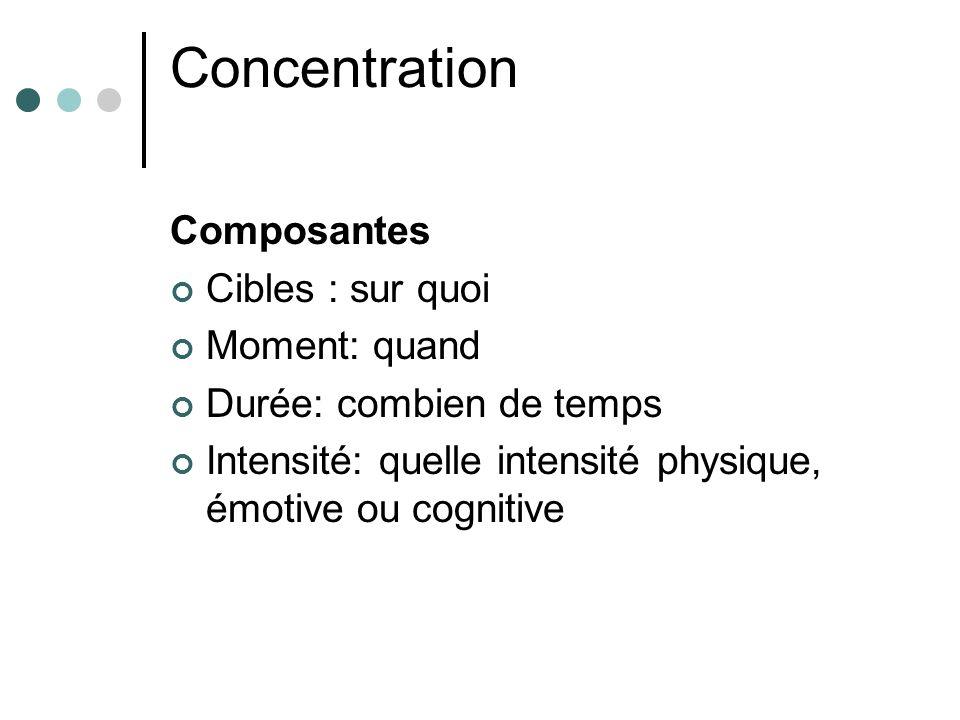 Concentration Composantes Cibles : sur quoi Moment: quand