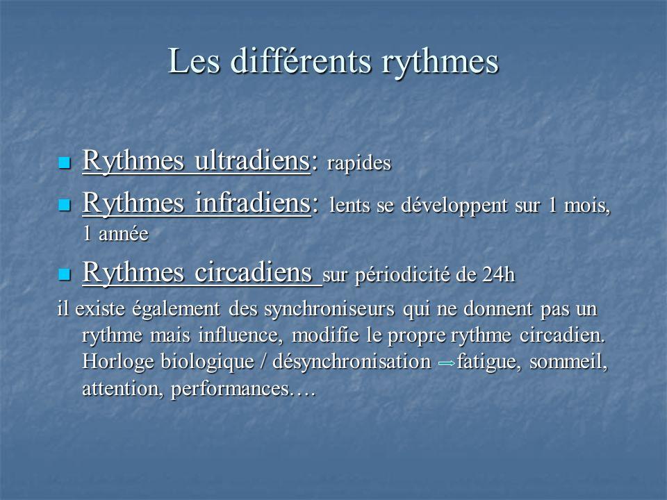 Les différents rythmes