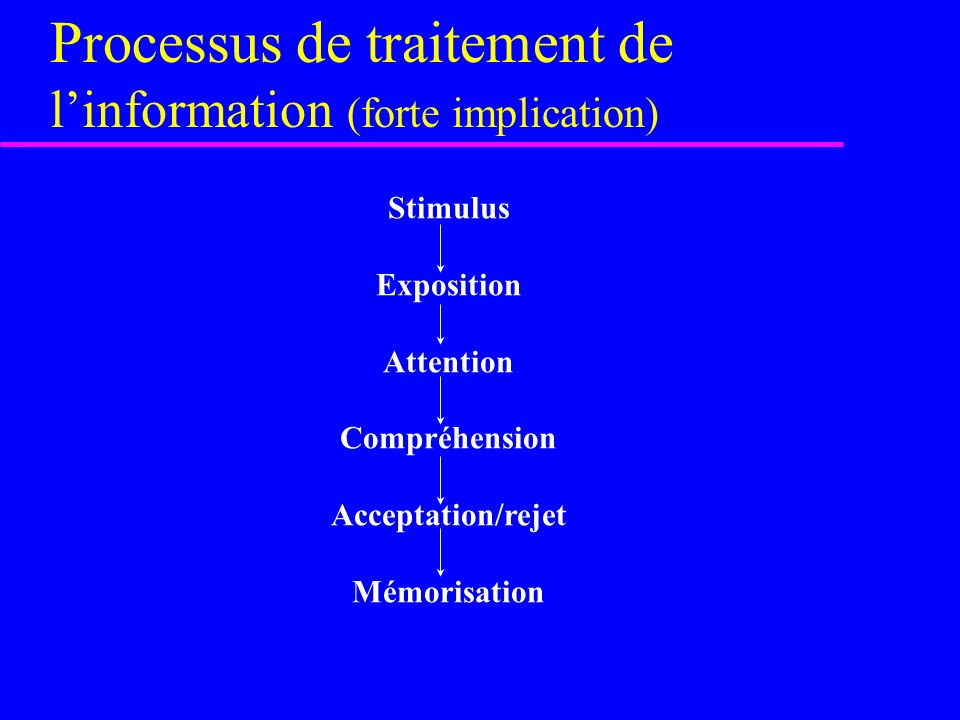 Processus de traitement de l'information (forte implication)