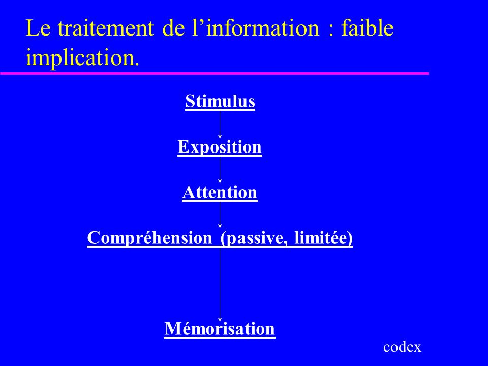 Le traitement de l'information : faible implication.