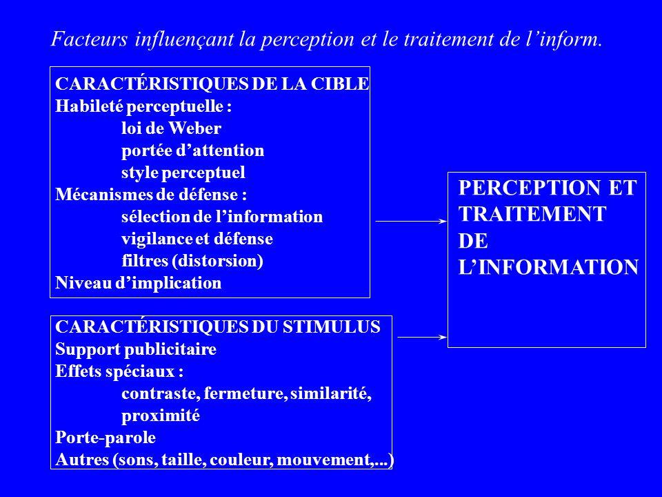 Facteurs influençant la perception et le traitement de l'inform.