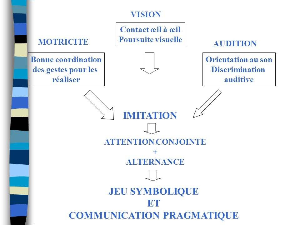 COMMUNICATION PRAGMATIQUE