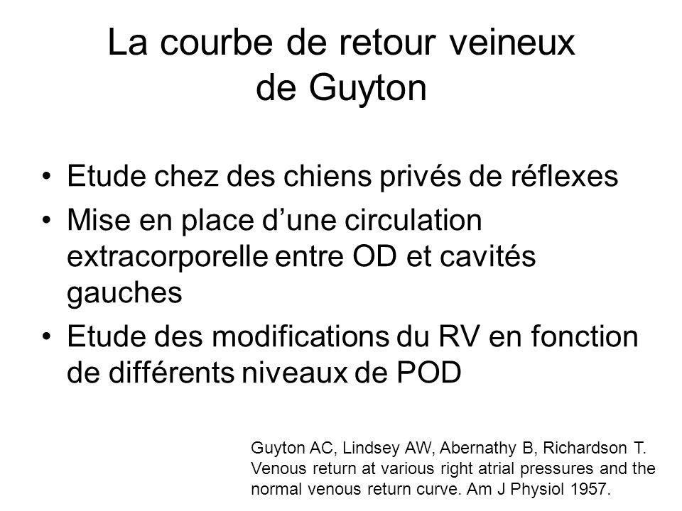 La courbe de retour veineux de Guyton