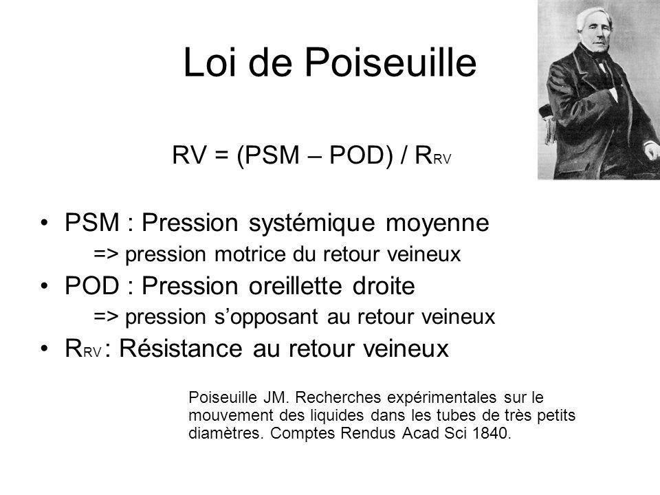Loi de Poiseuille RV = (PSM – POD) / RRV