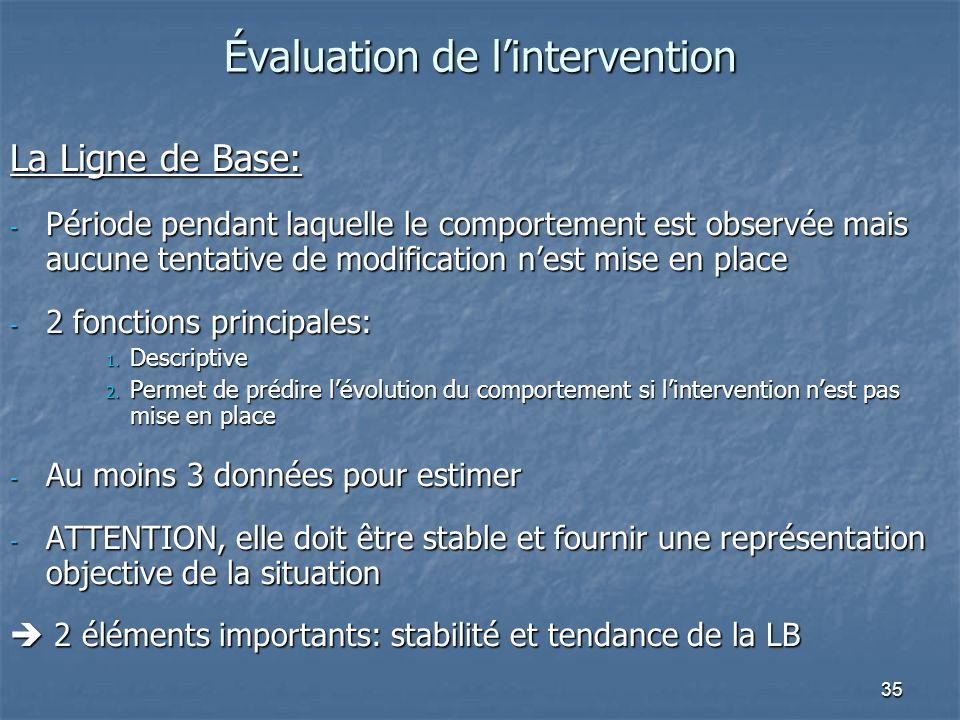 Évaluation de l'intervention