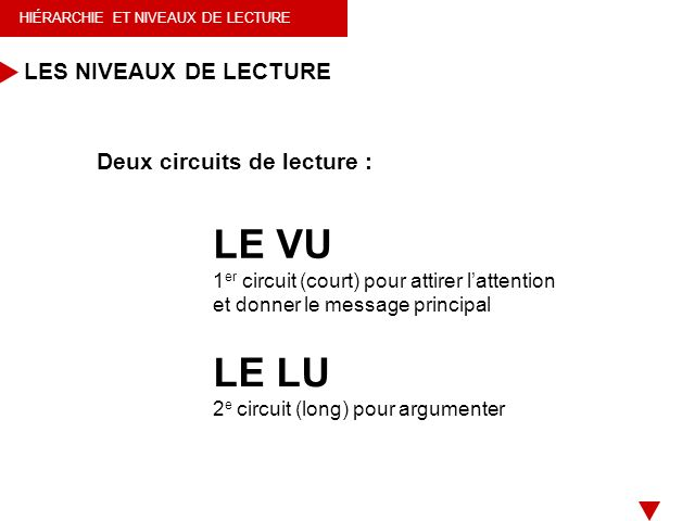 LES NIVEAUX DE LECTURE Deux circuits de lecture : LE VU. 1er circuit (court) pour attirer l'attention et donner le message principal.