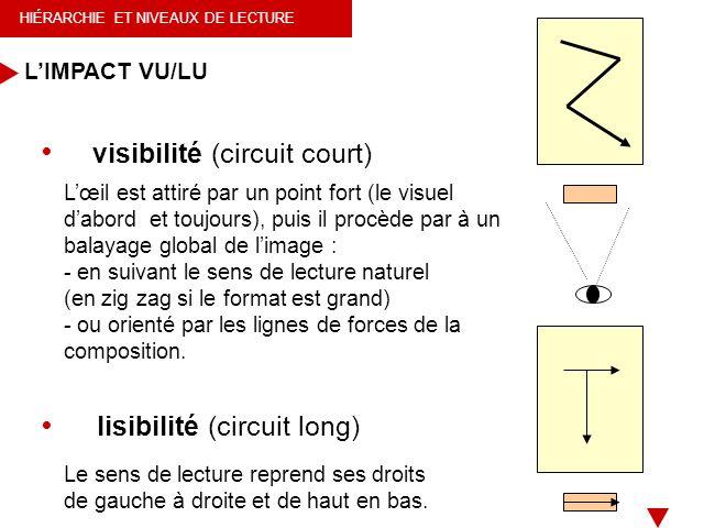visibilité (circuit court)