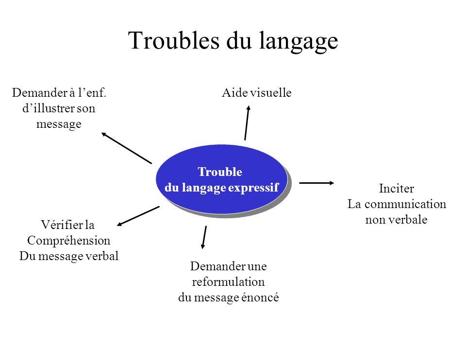 Troubles du langage Demander à l'enf. d'illustrer son message