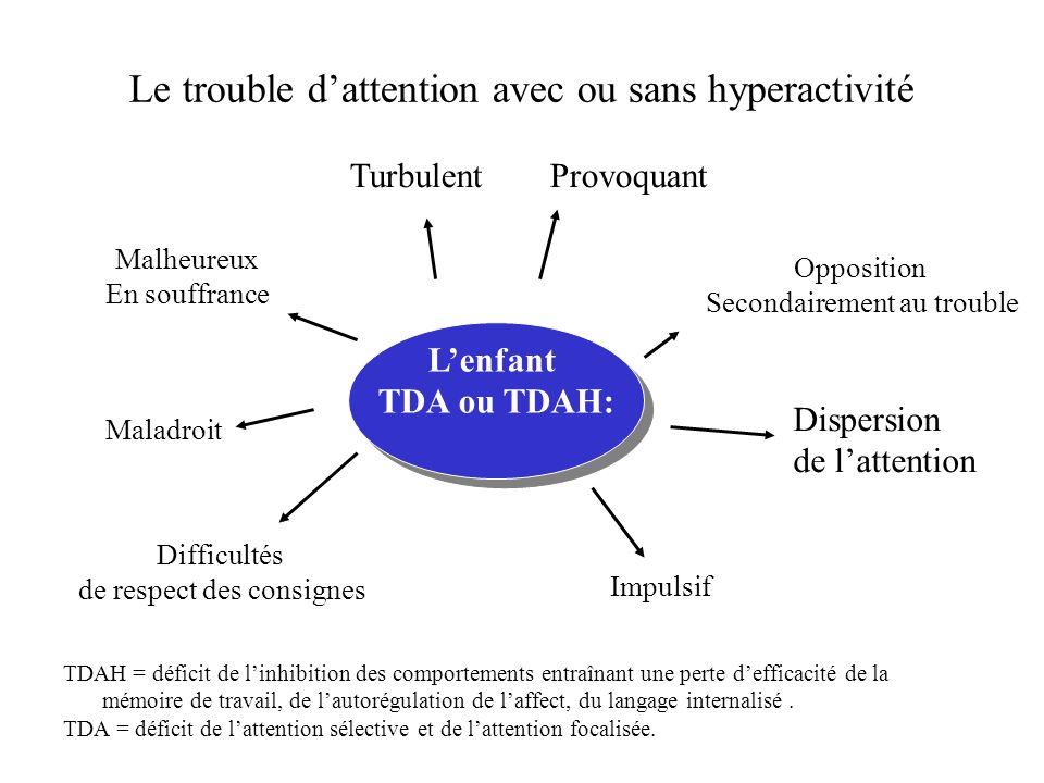 Le trouble d'attention avec ou sans hyperactivité