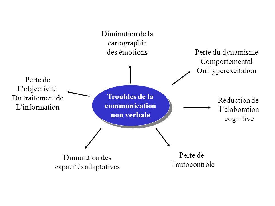 capacités adaptatives