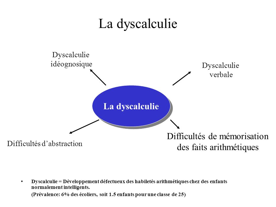La dyscalculie La dyscalculie Difficultés de mémorisation
