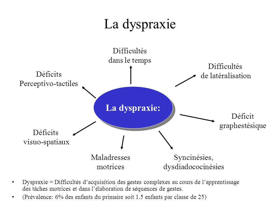 La dyspraxie La dyspraxie: Difficultés dans le temps Difficultés