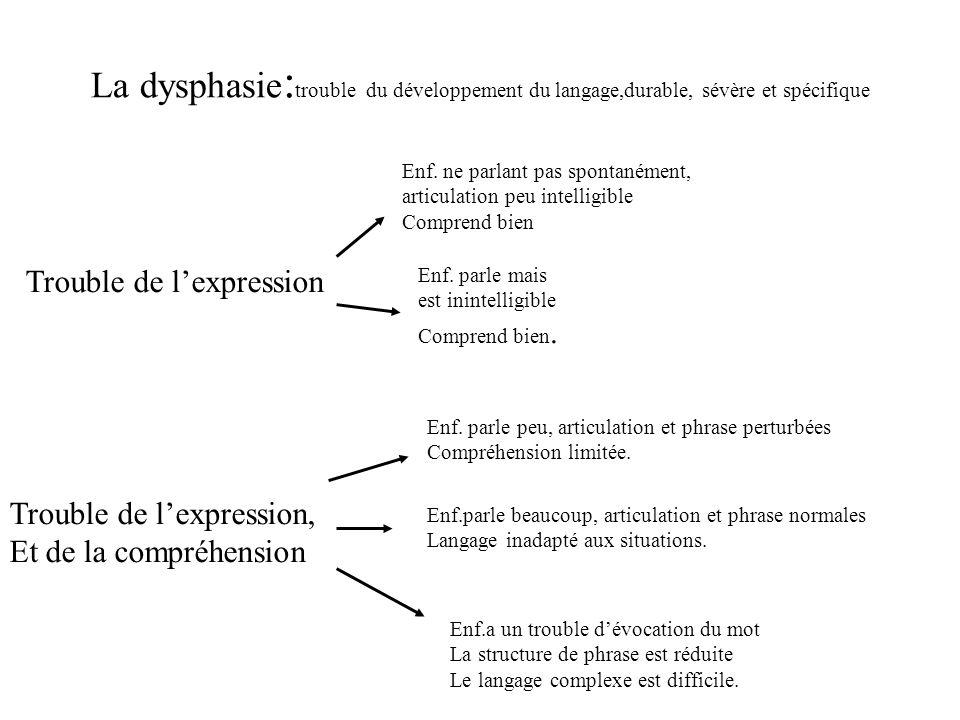 La dysphasie:trouble du développement du langage,durable, sévère et spécifique