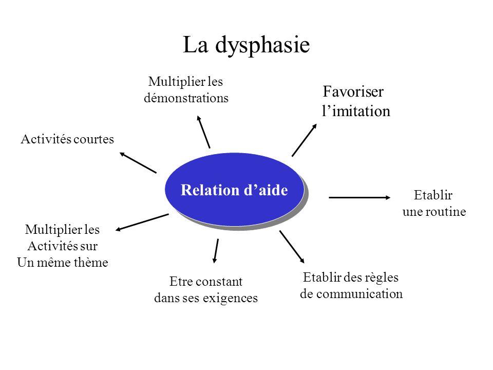 La dysphasie Favoriser l'imitation Relation d'aide Multiplier les