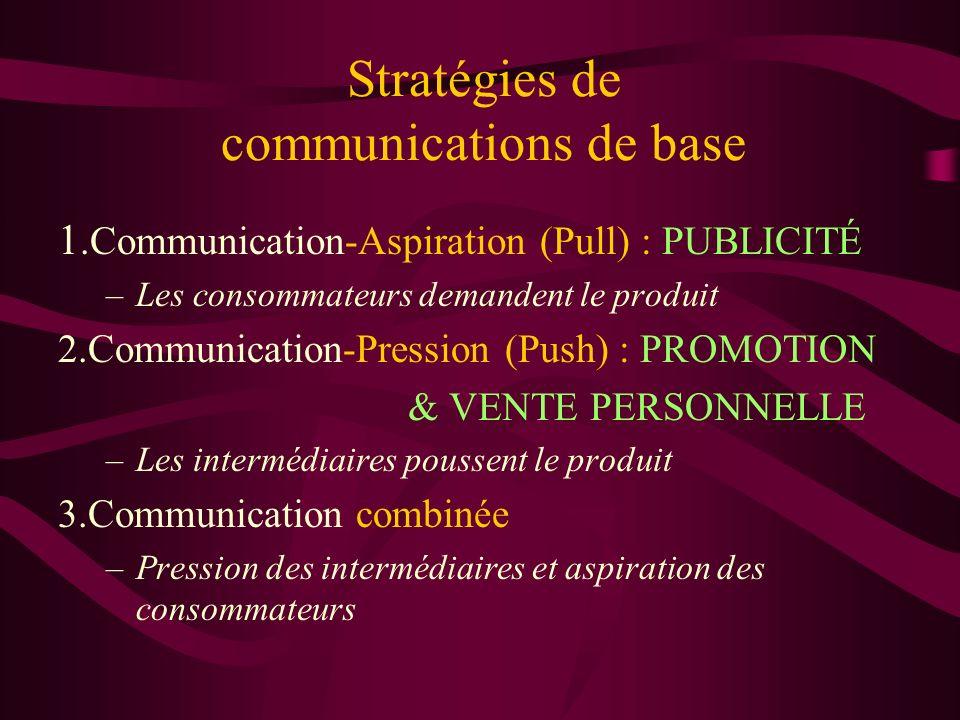 Stratégies de communications de base