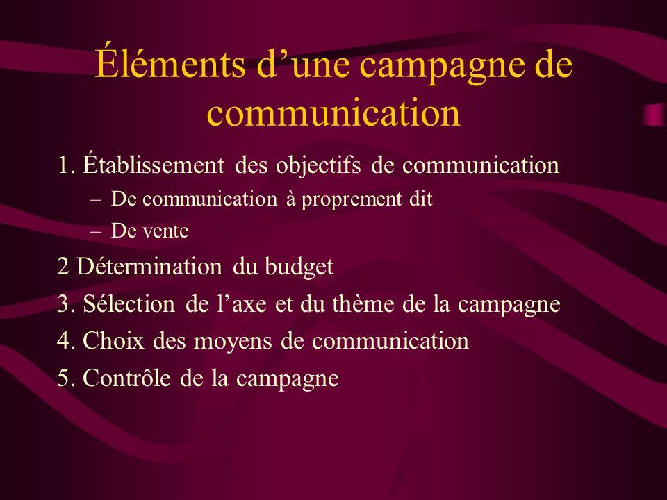 Éléments d'une campagne de communication