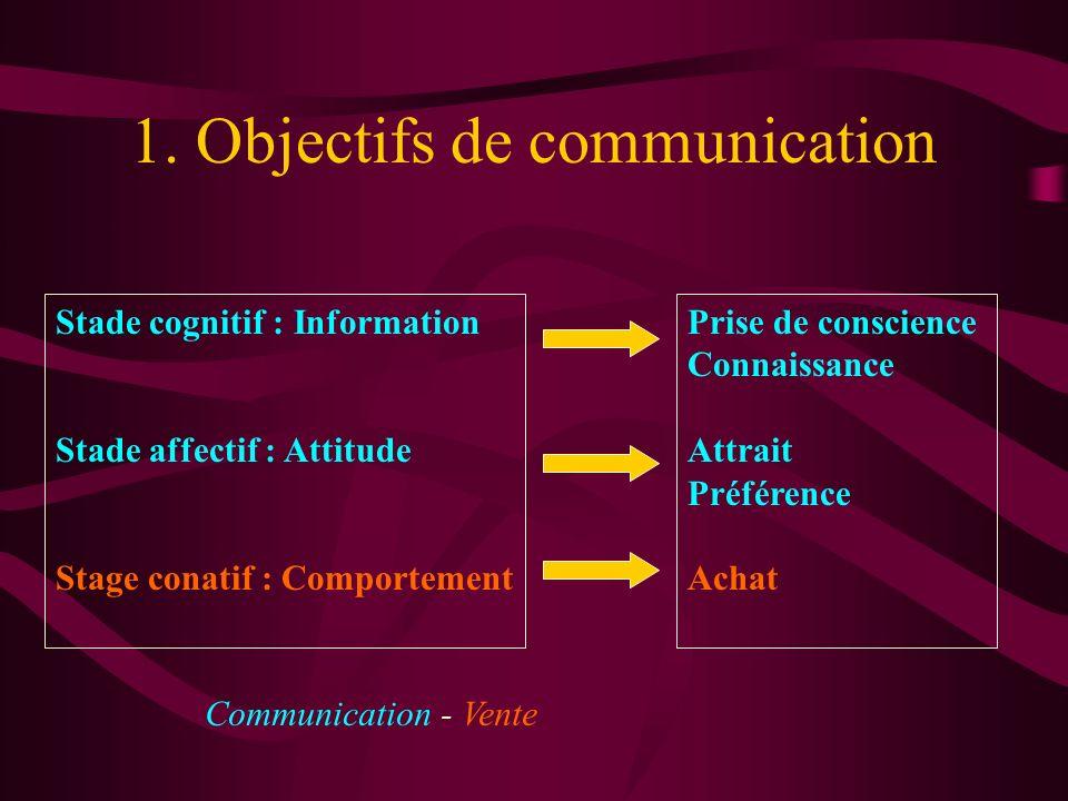 1. Objectifs de communication