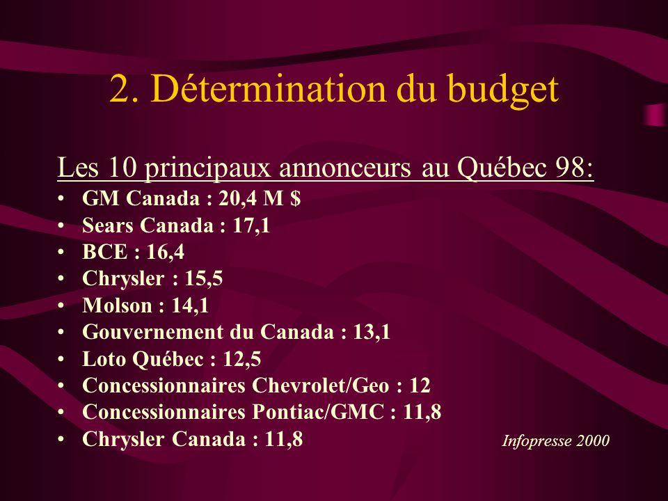 2. Détermination du budget