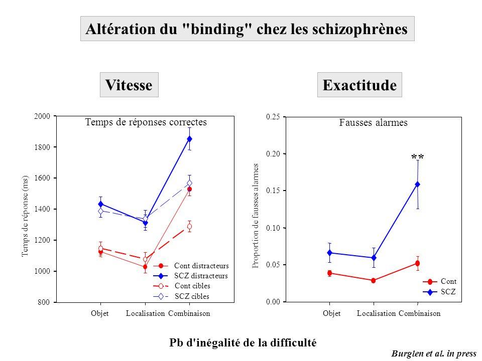 Altération du binding chez les schizophrènes