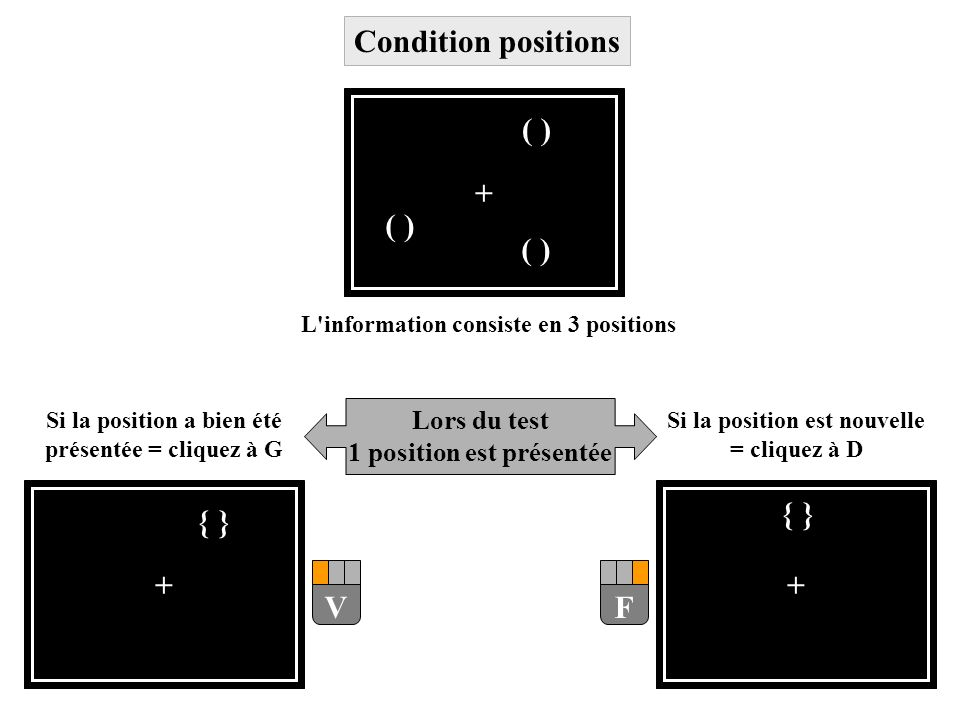 + { } F V ( ) Condition positions Lors du test