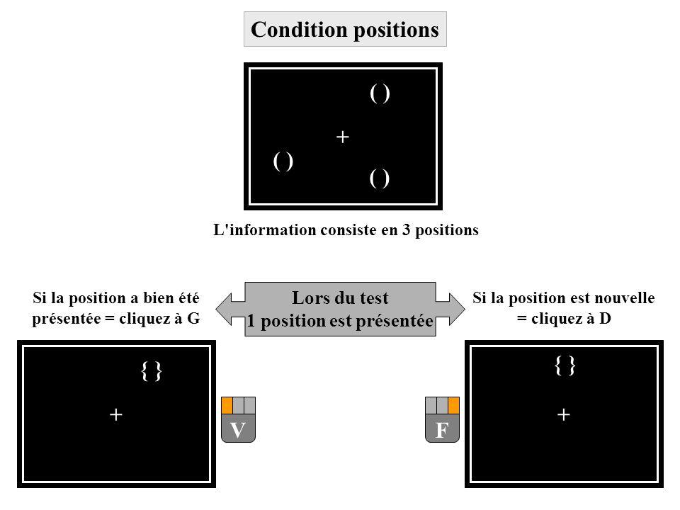 + { } F V ( ) Condition positions Lors du test