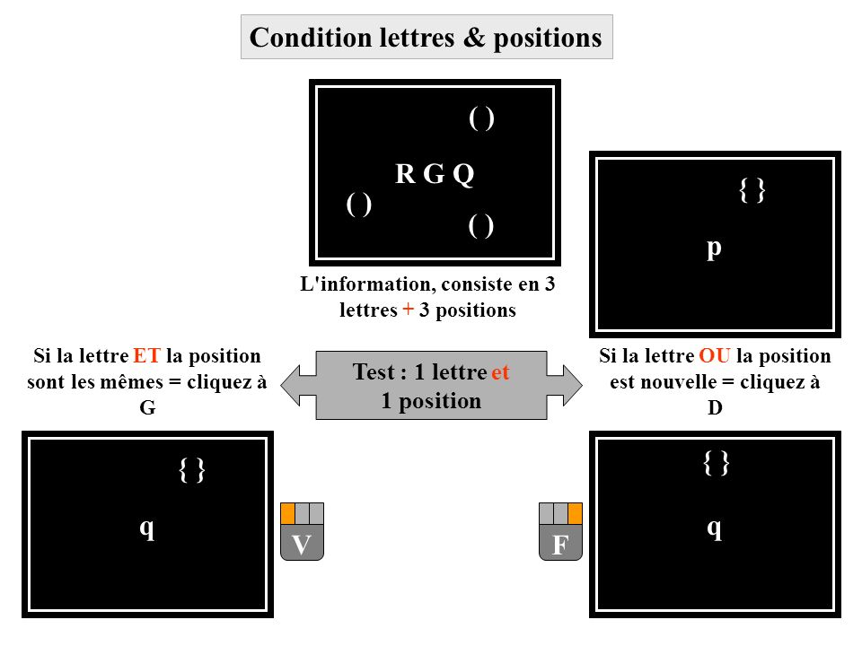 Condition lettres & positions