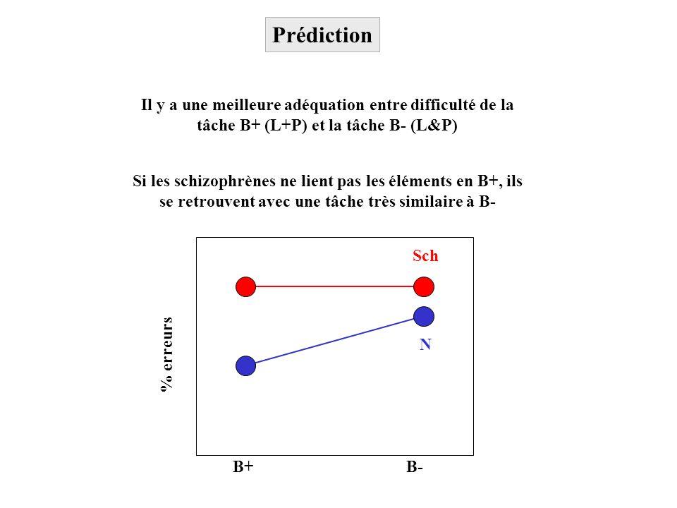 Prédiction B+ B- % erreurs N Sch