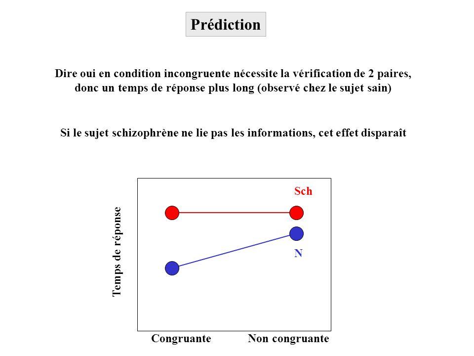 Prédiction Congruante Non congruante Temps de réponse N Sch