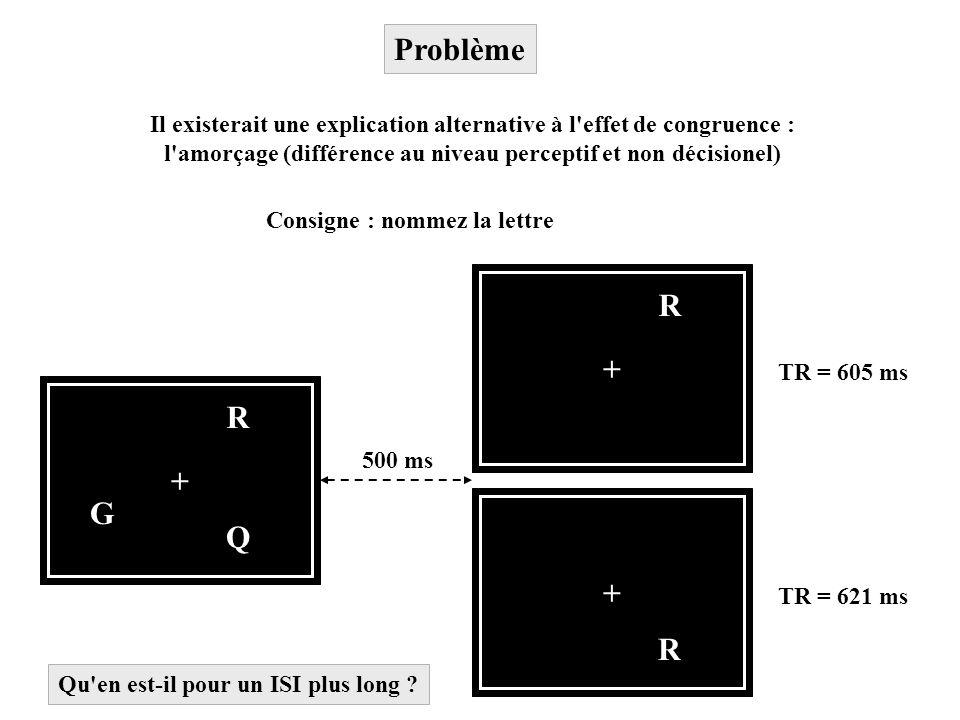 Problème Il existerait une explication alternative à l effet de congruence : l amorçage (différence au niveau perceptif et non décisionel)
