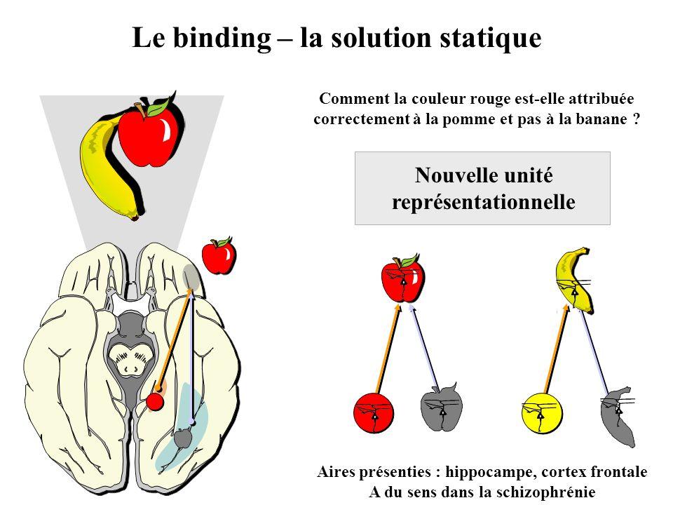 Le binding – la solution statique