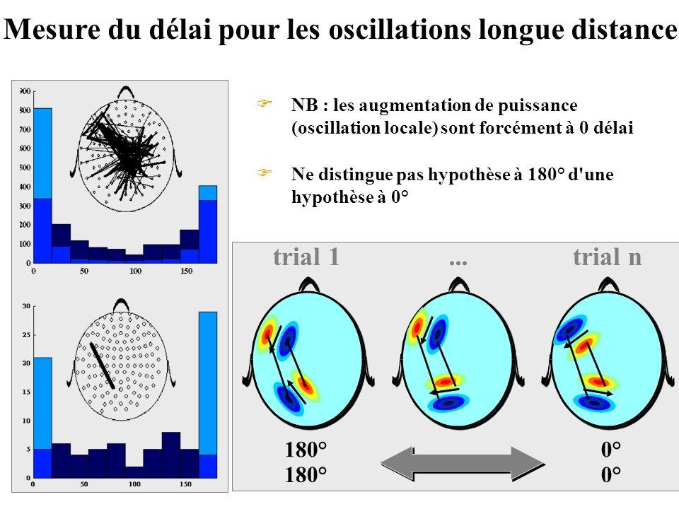 Mesure du délai pour les oscillations longue distance