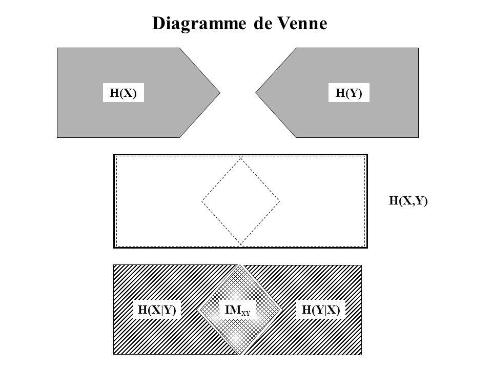 Diagramme de Venne H(X) H(Y) H(X,Y) IMXY H(Y|X) H(X|Y)