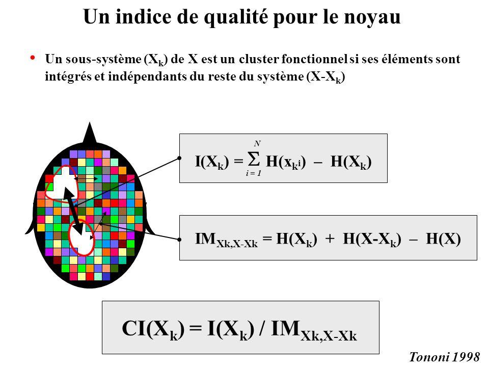 Un indice de qualité pour le noyau