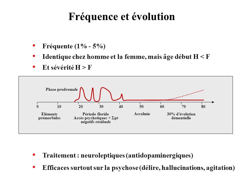 Fréquence et évolution