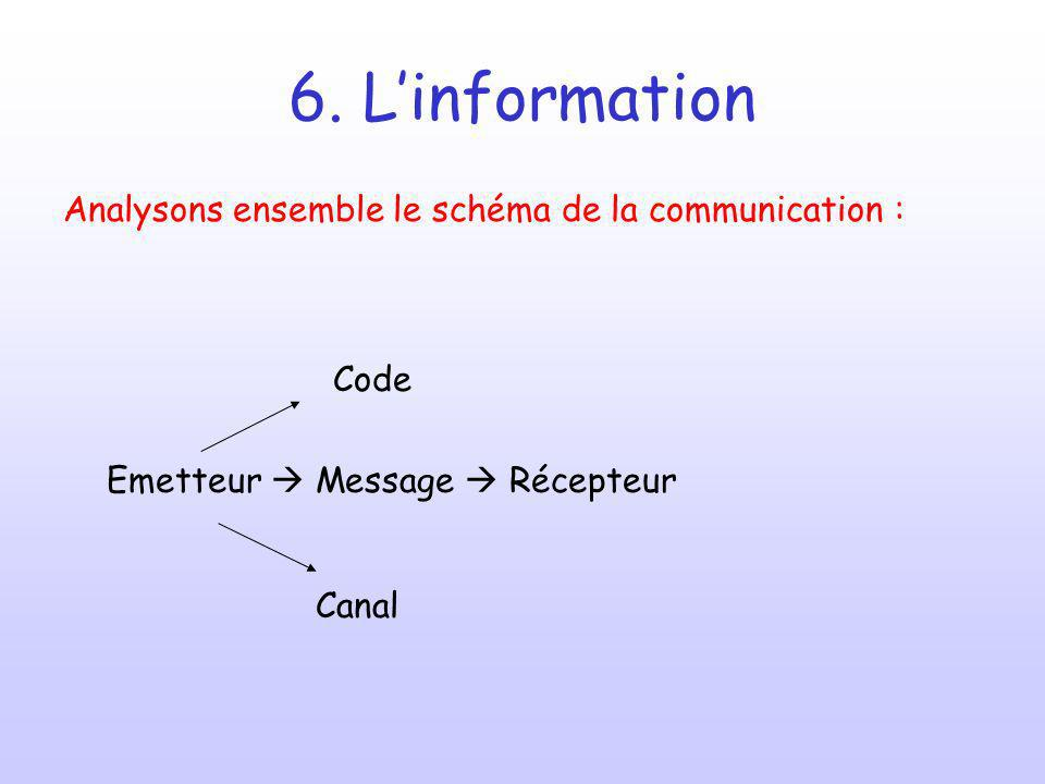 6. L'information Analysons ensemble le schéma de la communication :