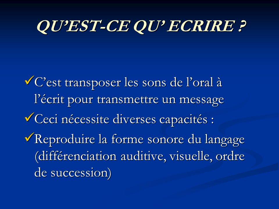 QU'EST-CE QU' ECRIRE C'est transposer les sons de l'oral à l'écrit pour transmettre un message.