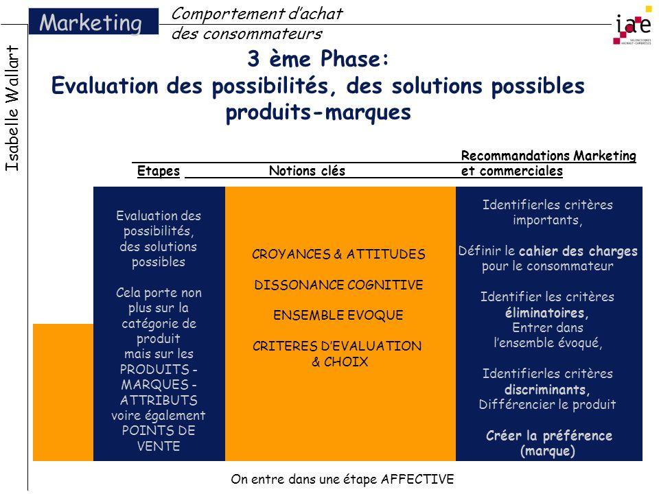 Comportement d'achat des consommateurs. Marketing. 3 ème Phase: Evaluation des possibilités, des solutions possibles produits-marques.
