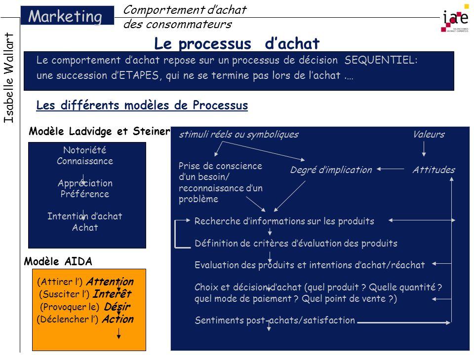 Marketing Le processus d'achat Comportement d'achat des consommateurs