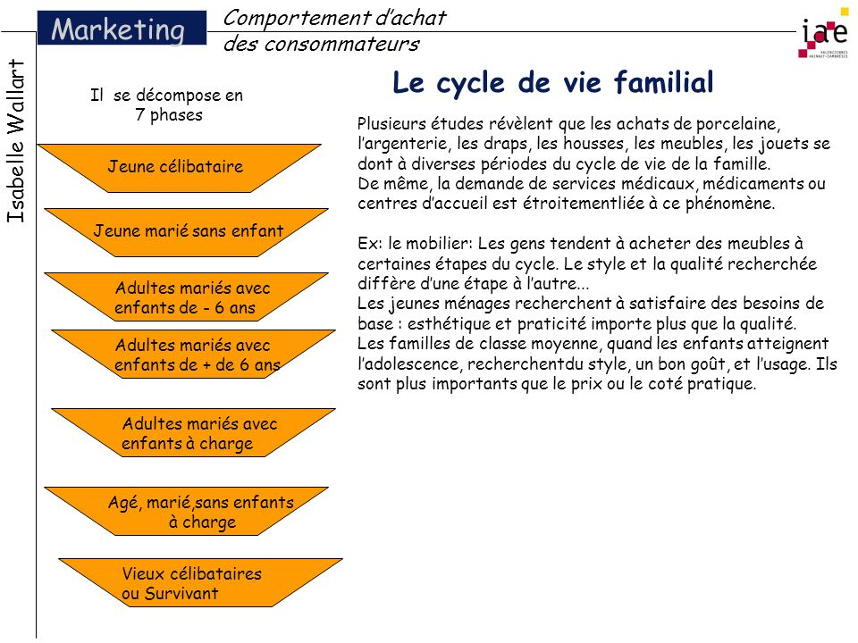 Le cycle de vie familial