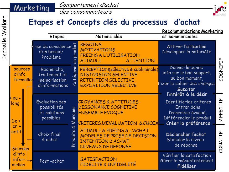 Etapes et Concepts clés du processus d'achat