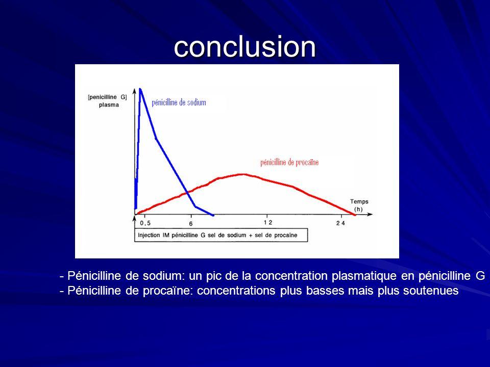 conclusion Pénicilline de sodium: un pic de la concentration plasmatique en pénicilline G.
