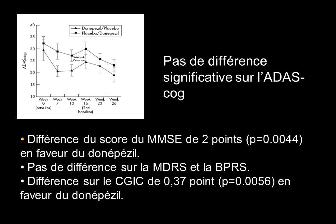 Pas de différence significative sur l'ADAS-cog